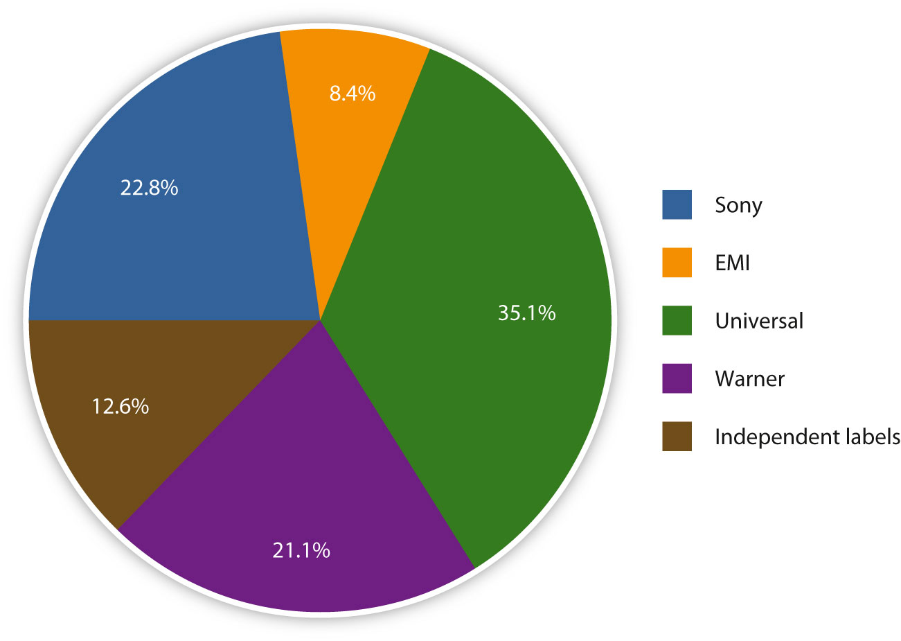 pie chart about music labels.jpg